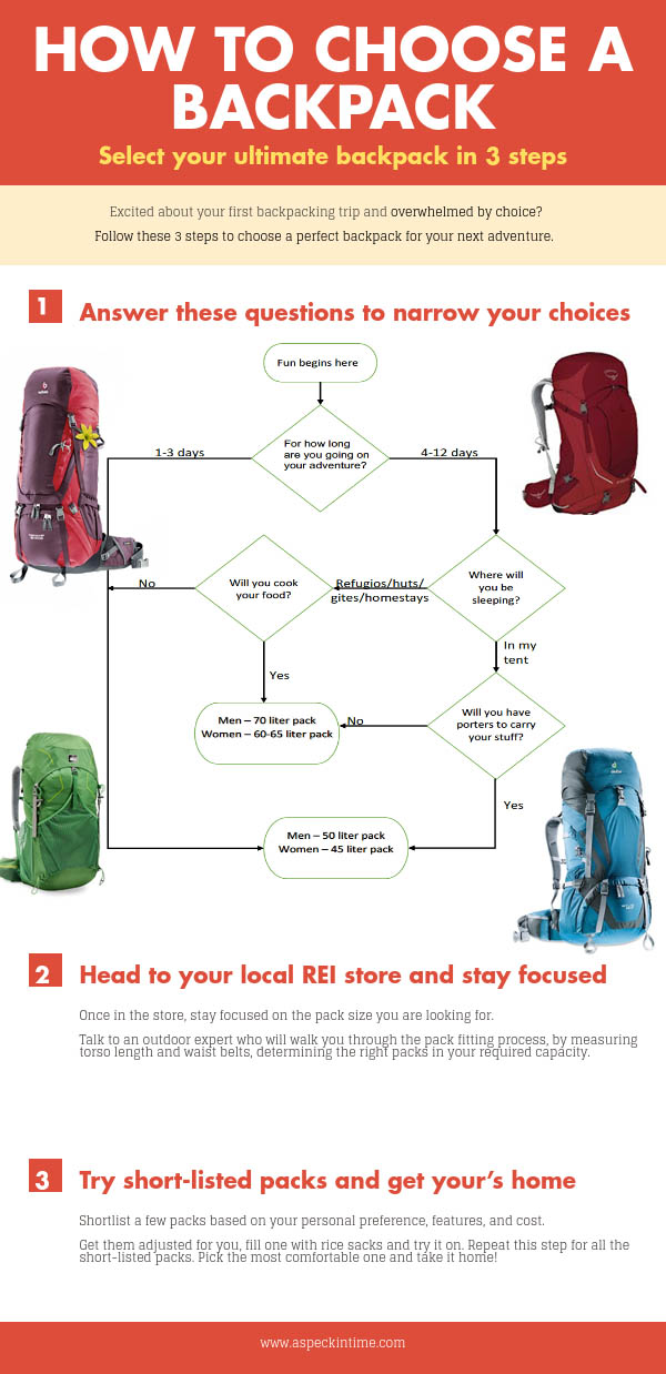 a guide on how to choose perfect backpack